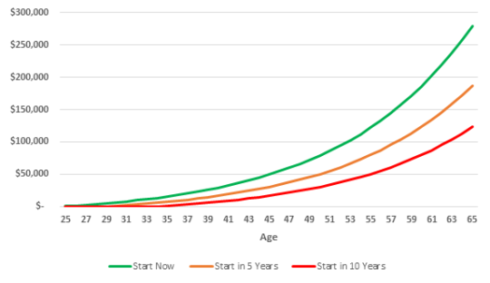 graph showing effect of time on compound returns