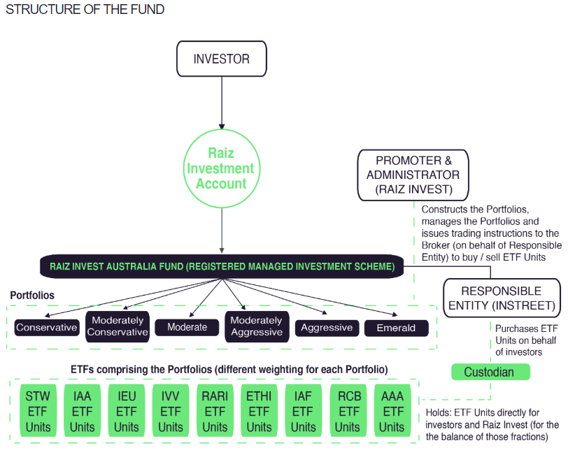 Structure of the Raiz Fund showing the role of the custodian