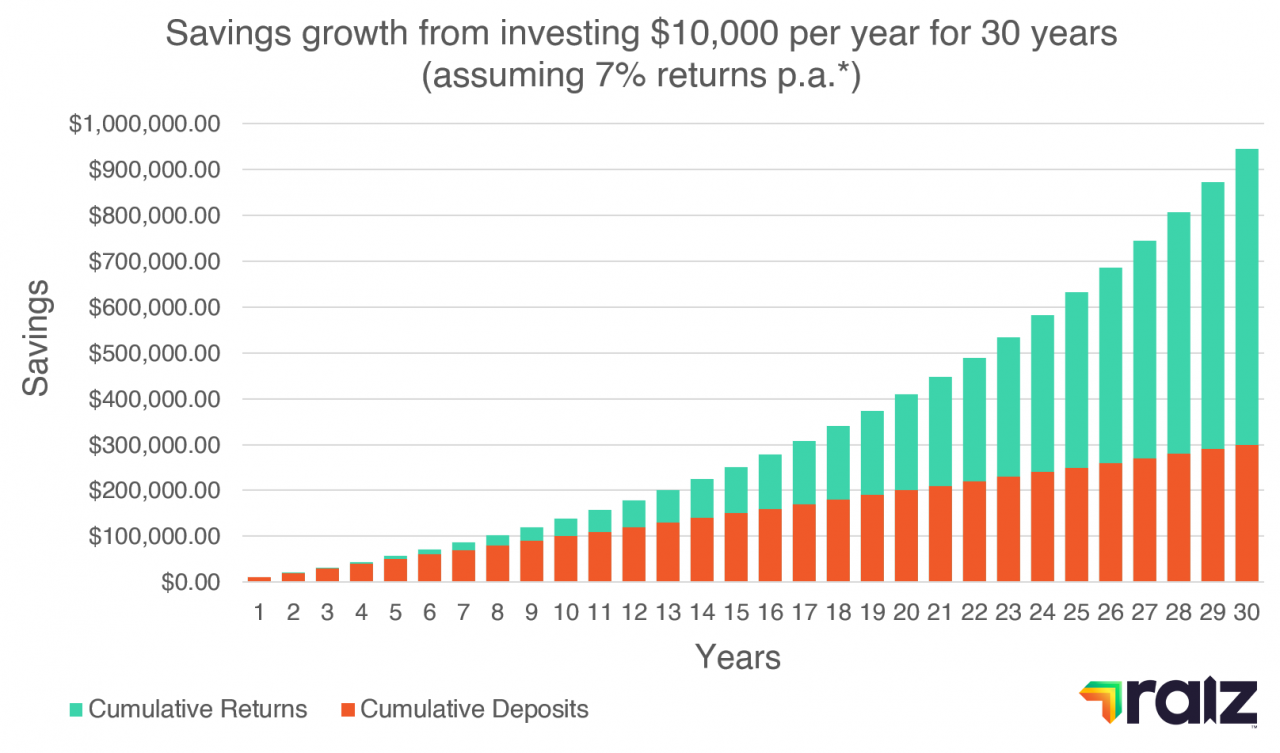 Compound Returns Graph