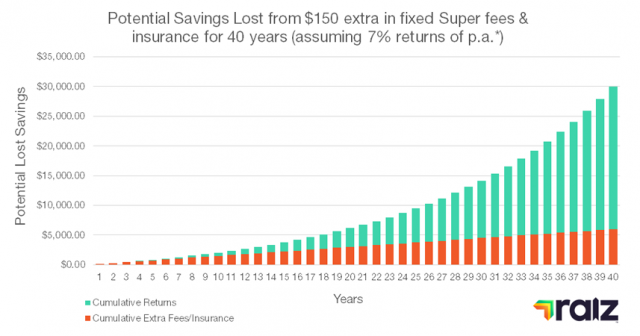graph showing potential savings lost from paying extra fixed super fees