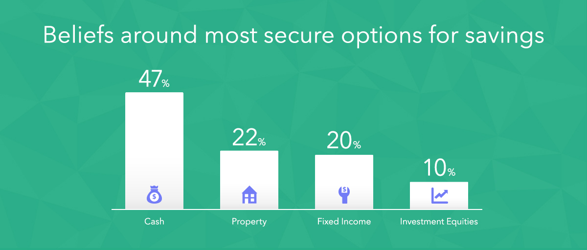 beliefs around most secure options for savings