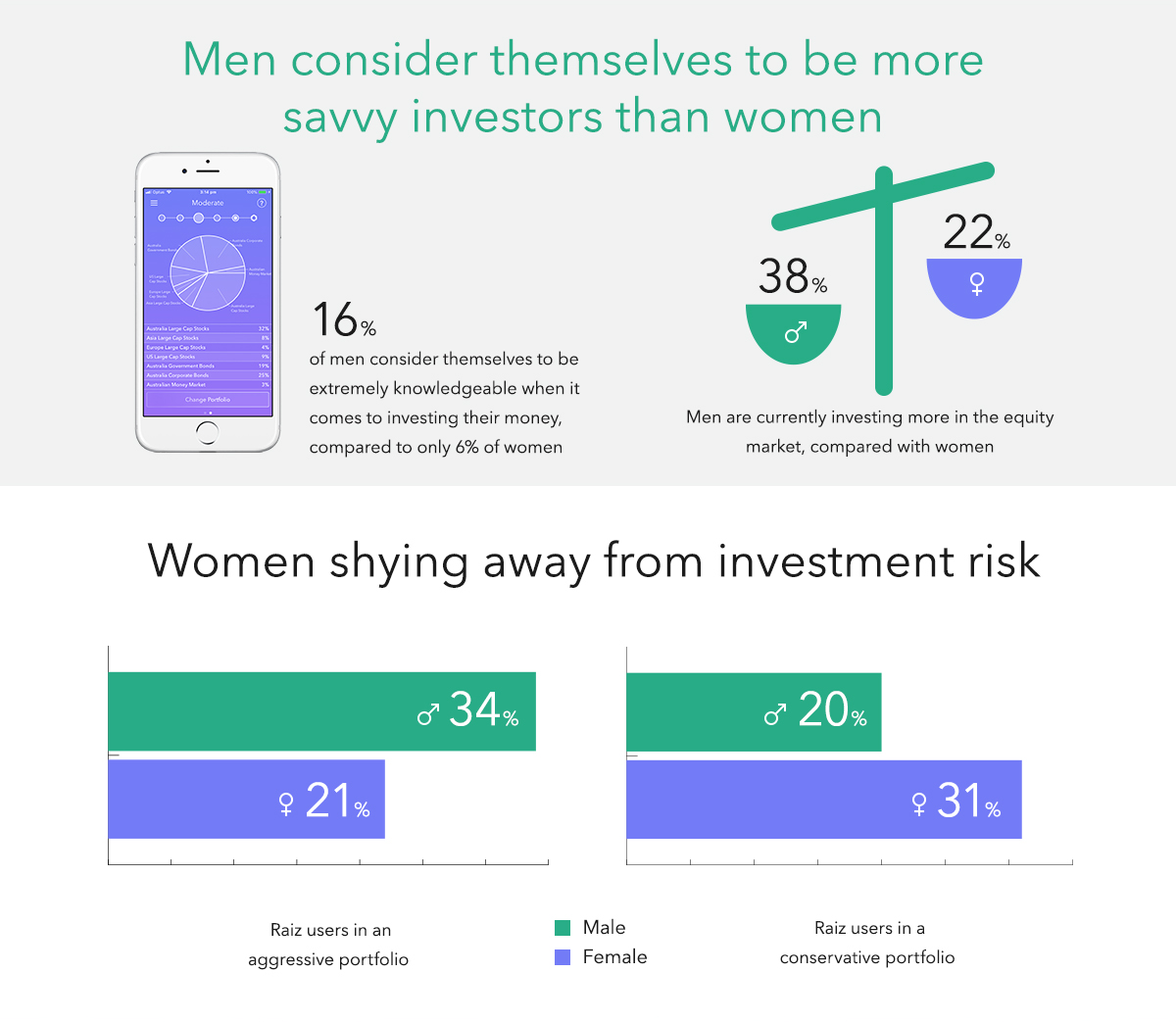 Men consider themselves to be more savvy investors than women
