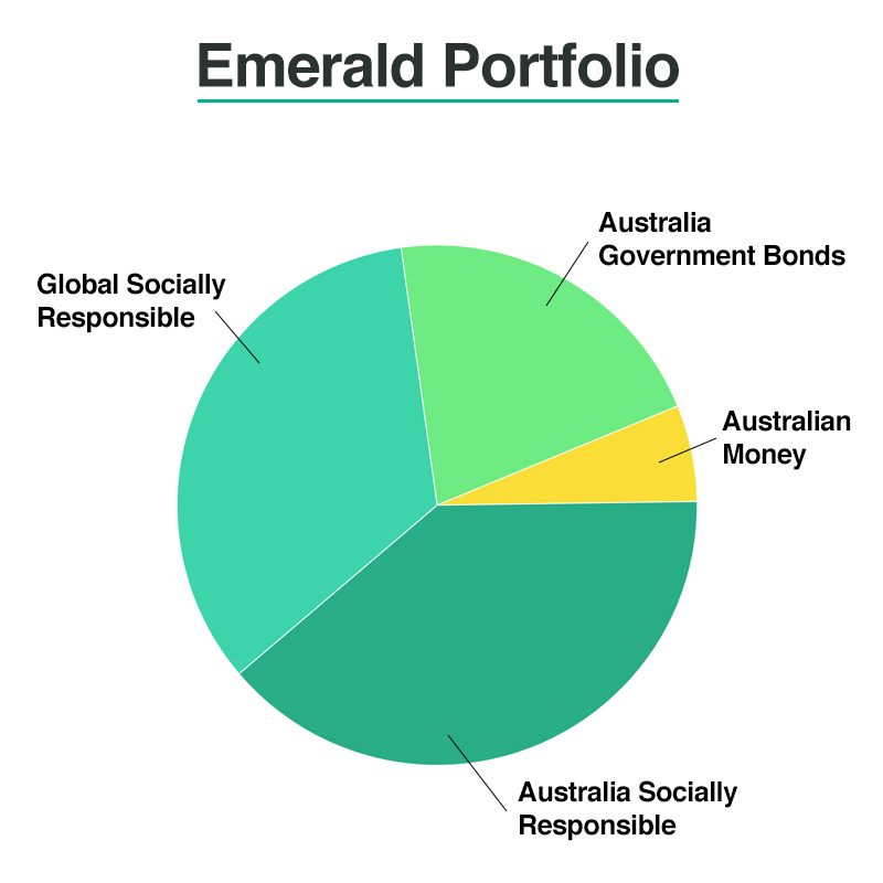 Pie chart of Raiz Emerald (socially responsible) portfolio allocations