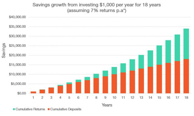 graph showing returns of investing $1000 per year for 18 years, with returns of 7% per annum