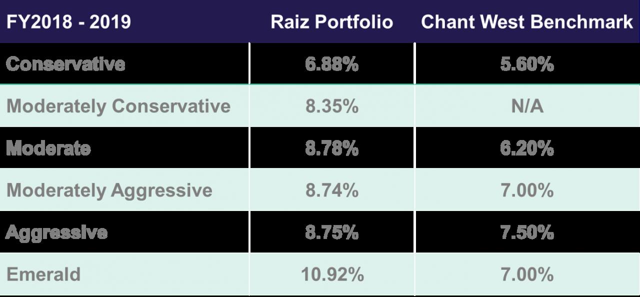 Raiz Portfolio performance for FY 2019
