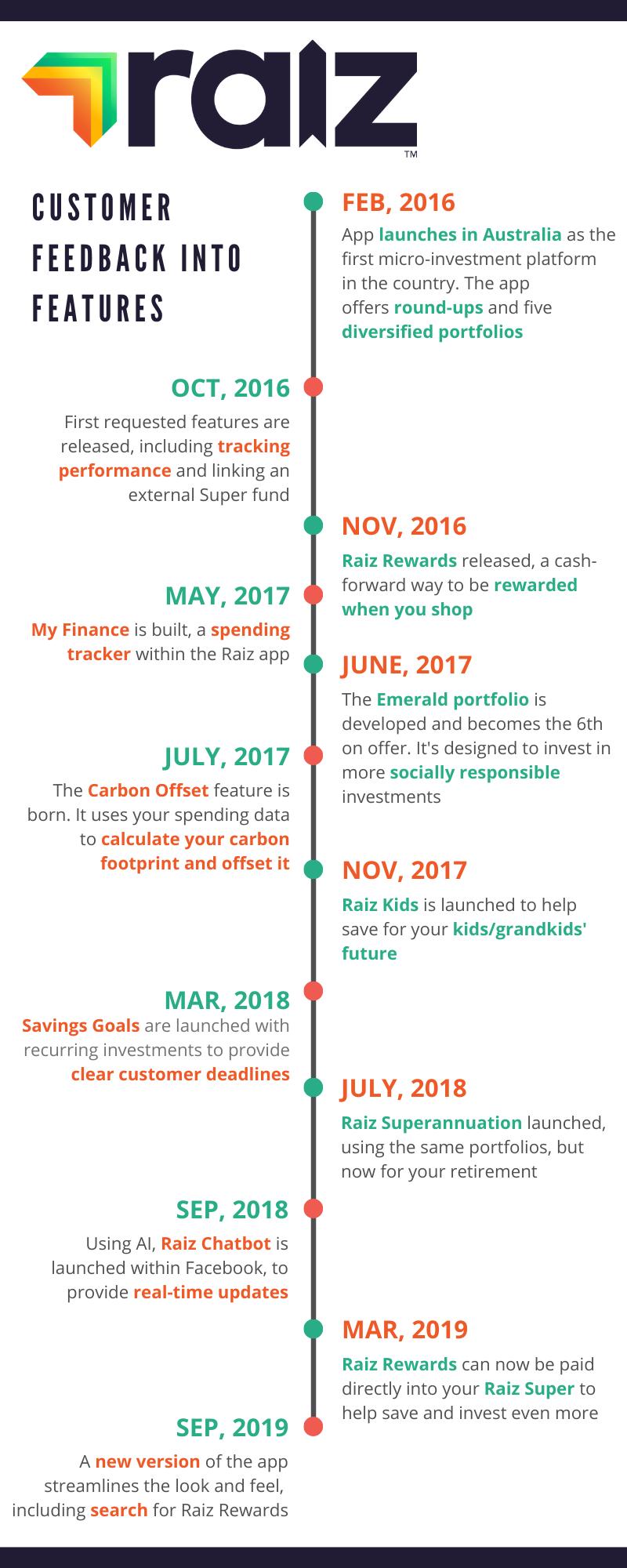 Raiz timeline