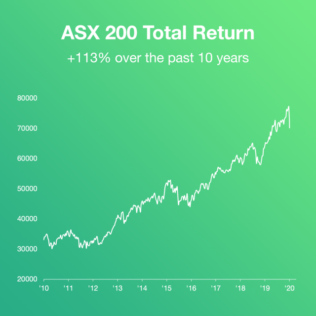 ASX 200 Total Returns Index over the past 10 years